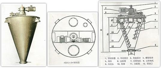 YSH-A型双螺旋锥