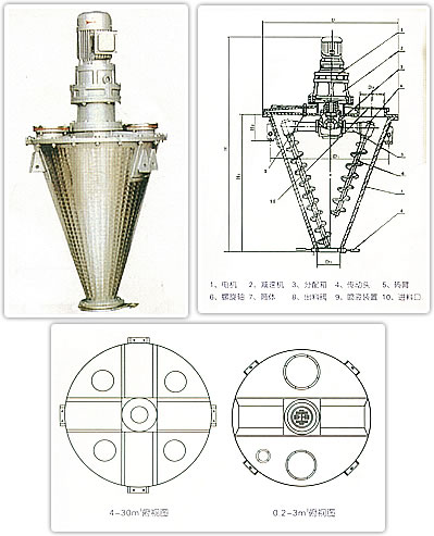 YSH-B型双螺旋锥
